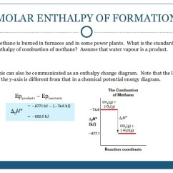 Potential Energy Diagram Activation Corsa C Handbrake Cable Chemistry-enthalpy Power Point
