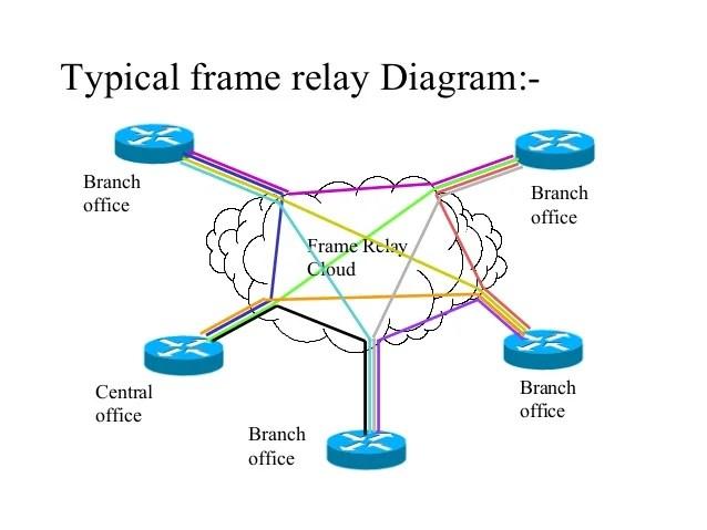 frame relay diagram | Framess.co