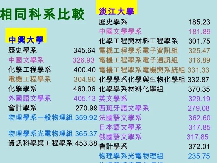 第5組 淡江大學vs中興大學