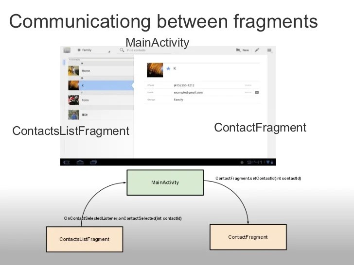 Introduction to Android Fragments