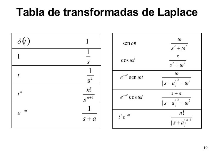 11-transformada-de-laplace-19-728 Table Using Fourier Transform Examples on for exponential, step function, unit step cosine, for complex exponential, pair example,