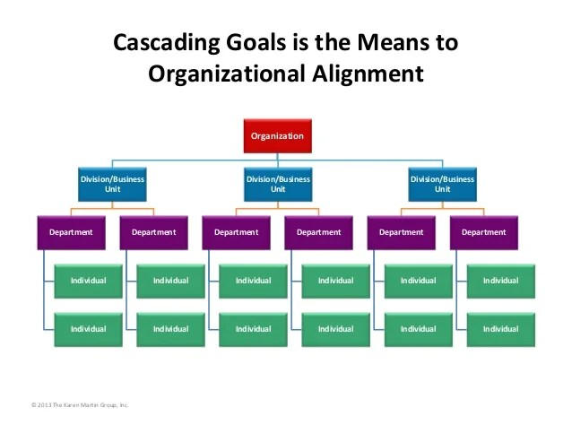 Cascading Goals Is The Means To Organizational Alignment