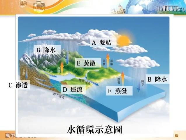 12-1水循環與水平衡
