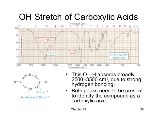chapter oh stretch of carboxylic acids also infrared spectroscopy and mass spectrometry wade th rh slideshare