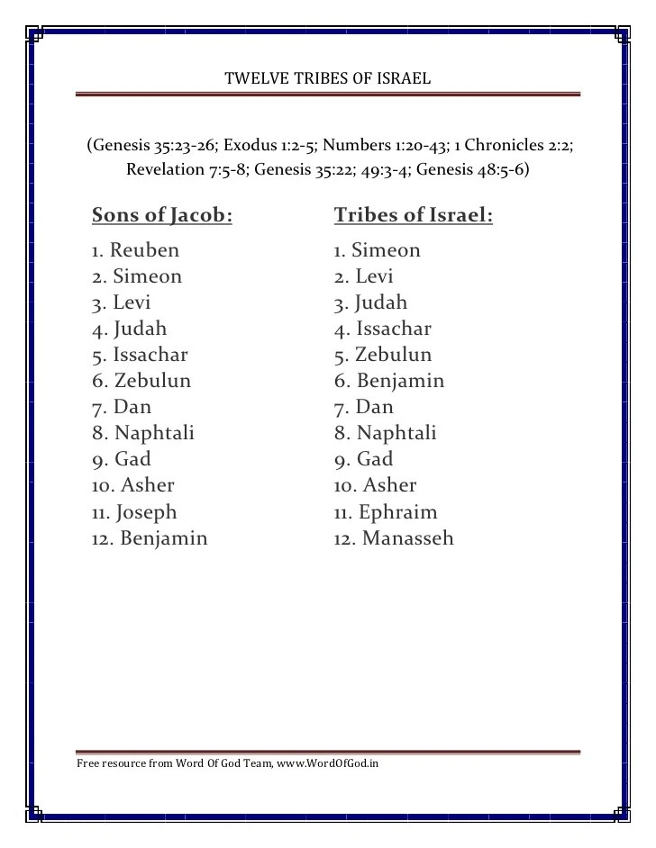 Twelve tribes of israel genesis exodus also free bible chart from word god team rh slideshare