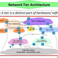 3 Tier Internet Architecture Diagram Intermatic Pool Pump Timer Wiring Network