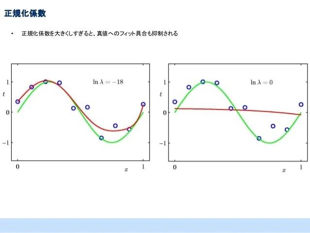 PRML上巻勉強會 at 東京大學 資料 第1章前半
