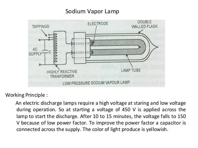 Working Of Sodium Lamp Car Essay