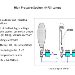 High Pressure Sodium Ballast Wiring Diagram 2001 Chevy Blazer Engine Electrical Lamps And Their Types