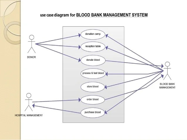 data flow diagram for event management system monkey skeleton er free wiring you new blood bank pdf project