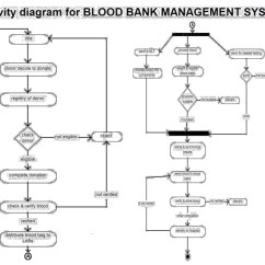 Activity Diagram For Library Management System In Uml 99 Ford Explorer Fuse Blood Bank Including Diagrams