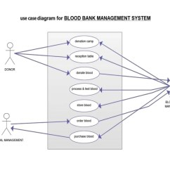 Use Case Diagram Library Management System Spg Induction Motor Wiring Blood Bank Including Uml Diagrams