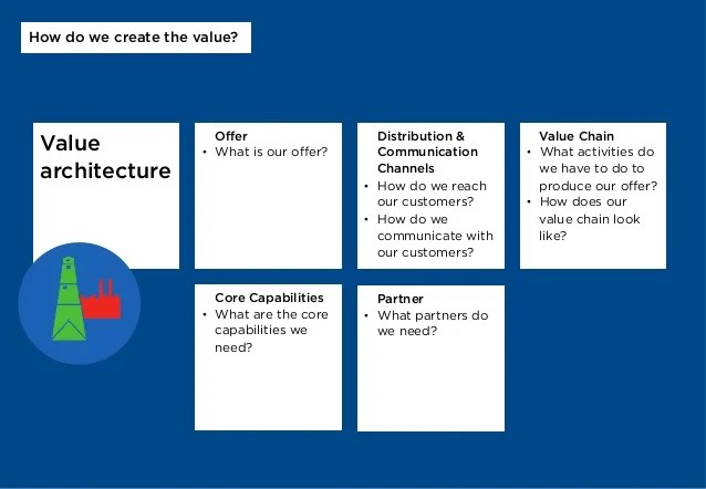 Value architecture Offer  What
