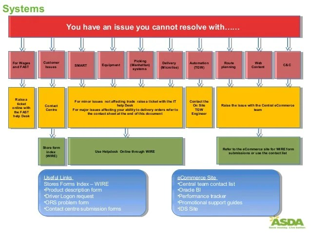 also escalation process flow chart rh slideshare