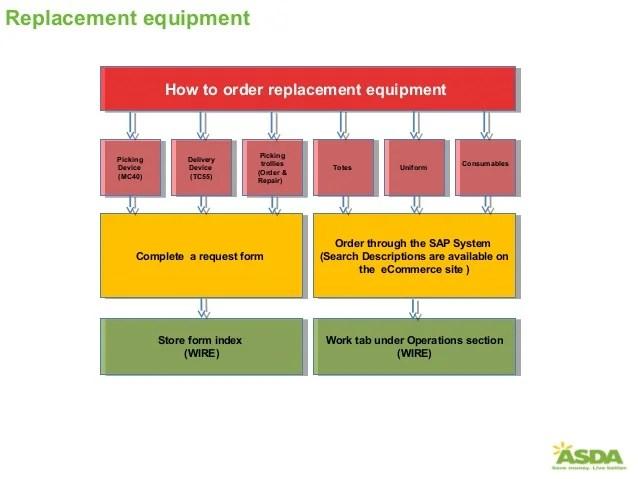 also escalation process flow chart rh slideshare