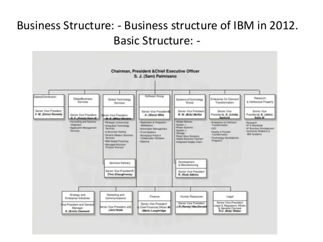 business structure of ibm also assigment rh slideshare