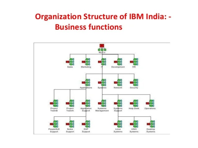 Organization structure of ibm india business functions also assigment rh slideshare