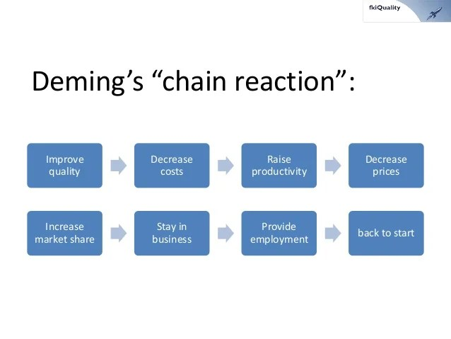 deming chain reaction diagram hard wired smoke detectors 170 fundamentals of lean thinking 2014 01 s