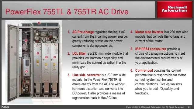 PowerFlex 755T Drive Products Customer Presentation