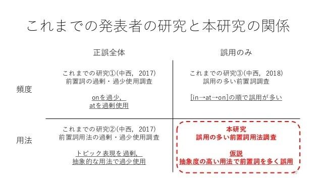 日本人大學生の英文エッセイに見られる多義語の誤用分析―空間前置詞の意味ネットワークに注目して ...