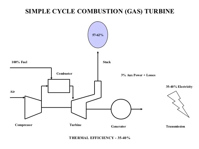 simple cycle power plant diagram 1999 toyota land cruiser radio wiring basics combustion gas