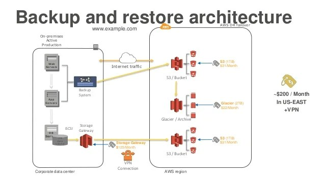 site to vpn diagram honeywell digital thermostat wiring disaster recovery, continuity of operations, backup, and archive on a…