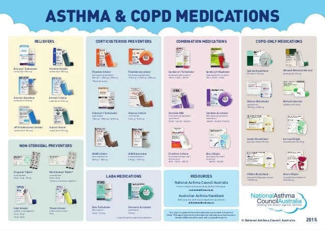 Asthma  copd medications onbrez breezhaler indacaterol mcg mcg spiriva handihaler tiotropium mcg relievers bric also medication chart rh slideshare