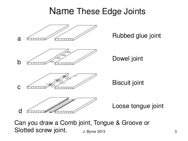 Woodworking Joints Names