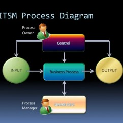 Itil Processes Diagram Ford Transit Wiring 2006 V3 Foundations Chapter1 19 Itsm Process Br