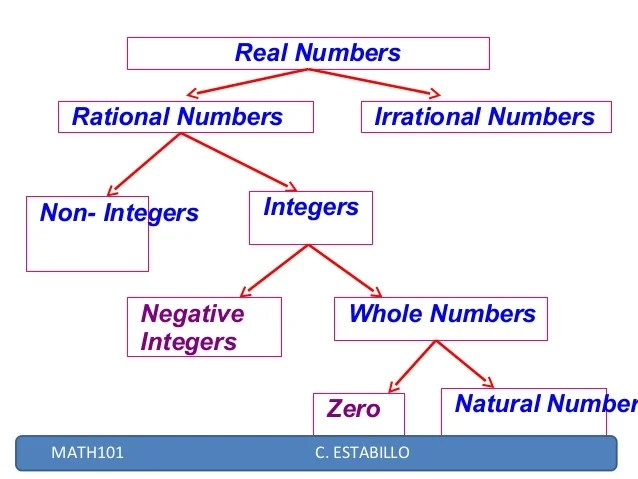 irrational number diagram 2003 nissan frontier audio wiring real numbers estabillo 2 rational