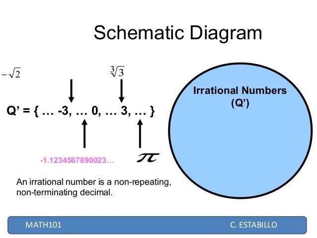 irrational number diagram sears kenmore refrigerator wiring real numbers estabillo 8 schematic 2