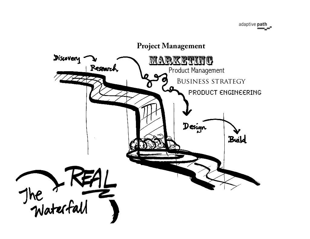 Project Management Marketing Product Management