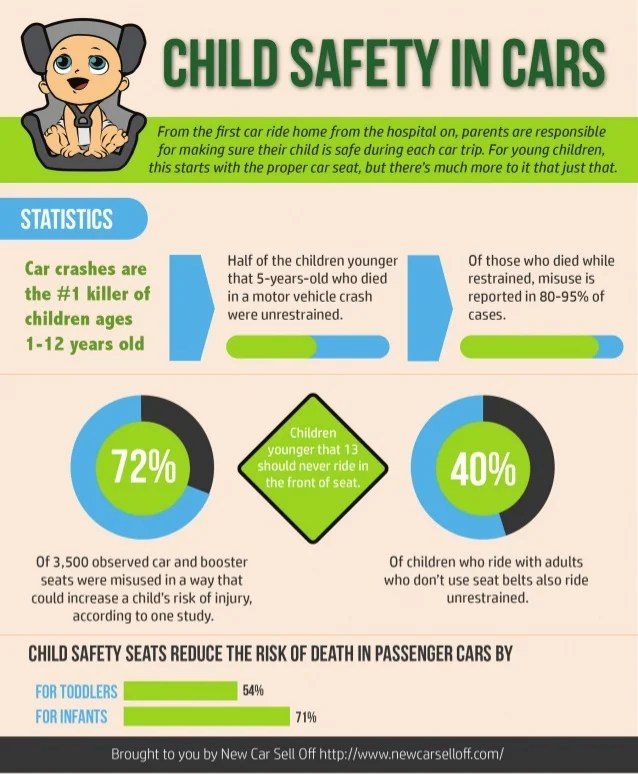 Infographic: Child Safety in Cars