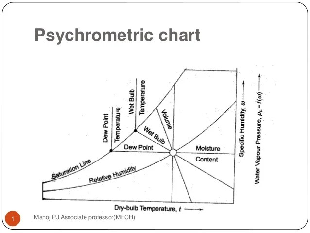 Psychrometric chart manoj pj associate professor mech also rh slideshare