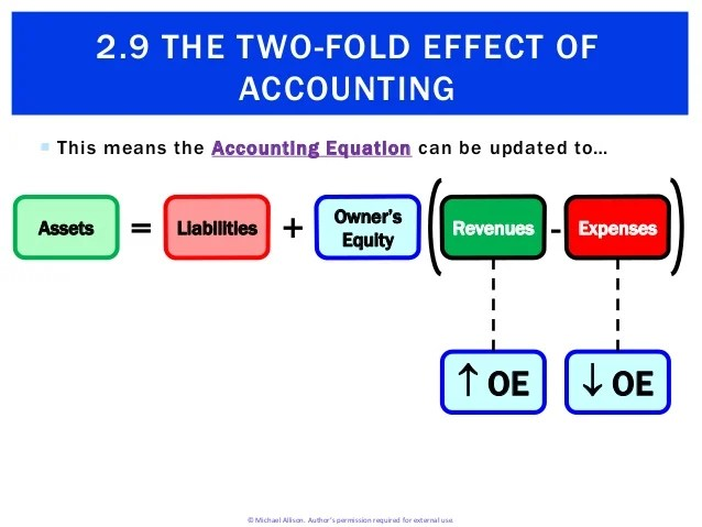 2.9 The Two-Fold Effect of Accounting