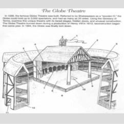 Globe Theatre Diagram 4 Wire 2. Elizabethan Vs Greek2