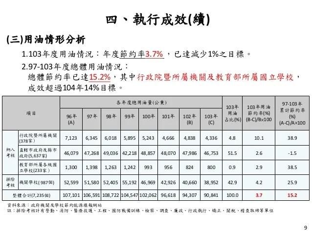 20150723經濟部:「政府機關及學校四省專案計畫執行進展」報告