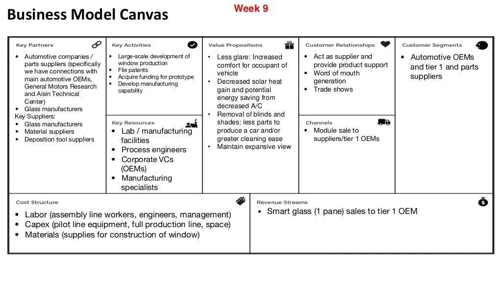 Business Model Canvas Automotive