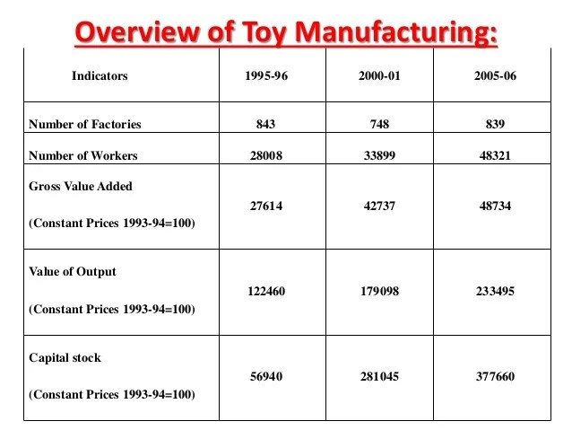 State Of Indian Toy Industry Vis A Via China