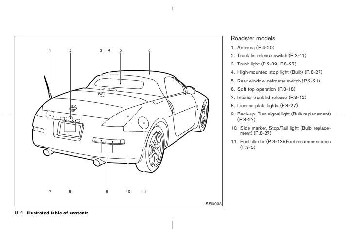 Z Fuse Box Location Wiring Diagram Auto Nissan 350z Nissan Auto Fuse Box Diagram