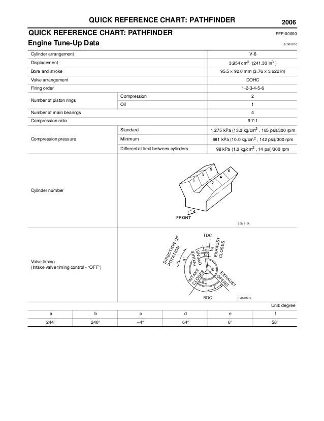 2006 nissan pathfinder engine diagram 2004 international 4300 radio wiring service repair manual 3 quick reference chart