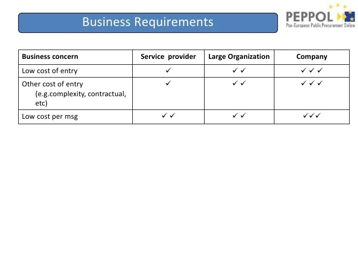 PEPPOL Architecture Overview - Apr. 2009