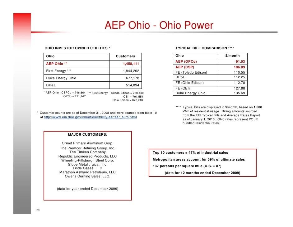 2010 AEP Fact Book