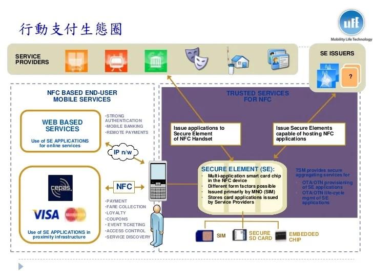 20111201 nfcnfc行動支付發展與商機 print