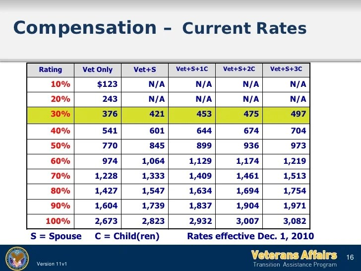 va disability benefits also compensation affects military retirement pay rh clubdentist