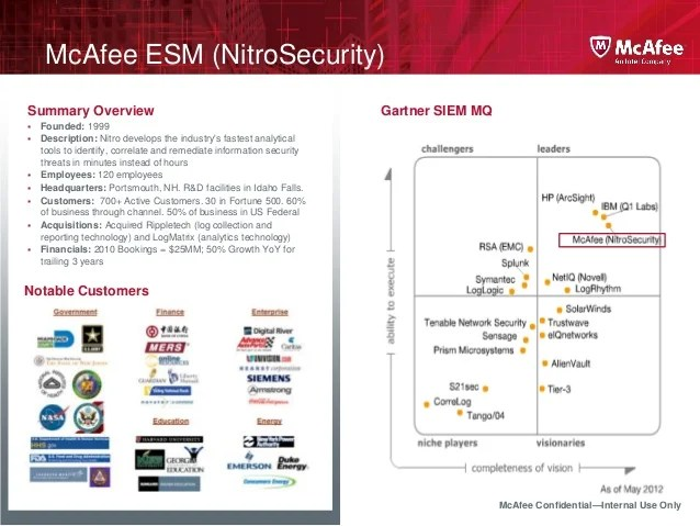 Database Security Gartner