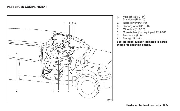 Nissan Nv1500 Sherrod Conversion Van Fuse Box,Nv • Gsmx.co
