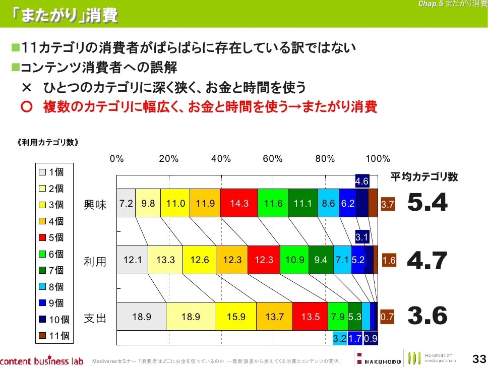 20120713_mediverse_hakuhodo
