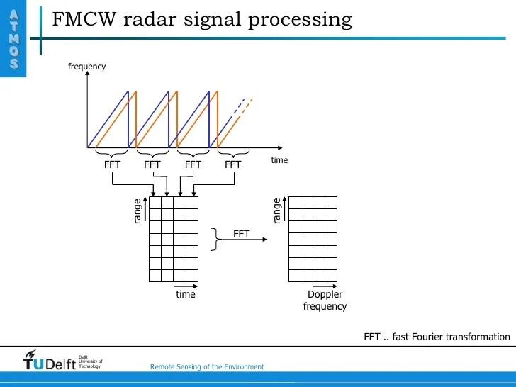 fmcw radar block diagram 1975 cb750 wiring principle of an for precipitation measurements delft university technology remote sensing the environment 12