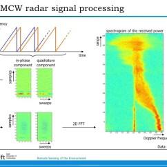 Fmcw Radar Block Diagram Garage Door Wiring Principle Of
